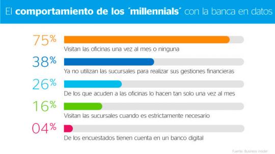 datos millennials